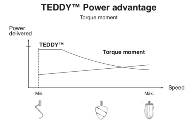 Test af Teddy Bjørn Varimixer anmeldelse review video ekstra udstyr erfaring pengene værd bedst i test tænk bedste køkkenmaskine røremaskine lille bjørn effekt watt